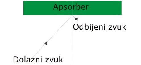 apsorberi zvuka azmafon piramidalni sundjer