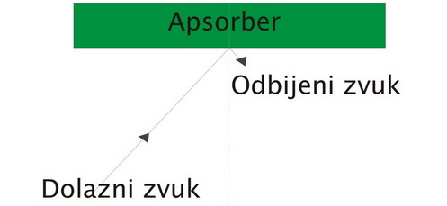 apsorberi