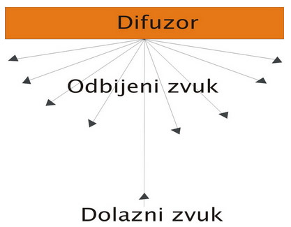 difuzori